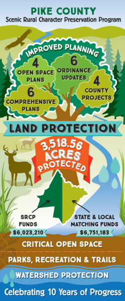 An infographic celebrating 10 years of Pike County PA's Scenic Rural Character Preservation Program.